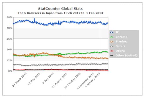 日本のブラウザシェア推移グラフ (StatCounter Global Statsより)
