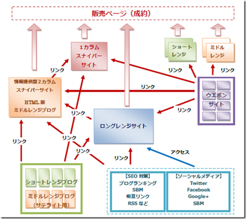 ロングレンジ戦略図